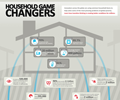 Household Game Changers