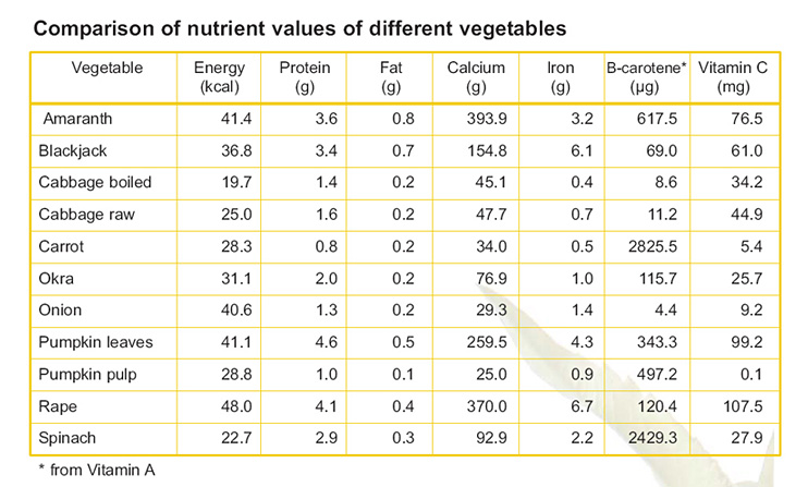 nutritive value vegetables and fruit But, you need to watch portions and read the label of dried fruit  how does dried fruit compare with fresh fruit in nutritional value.