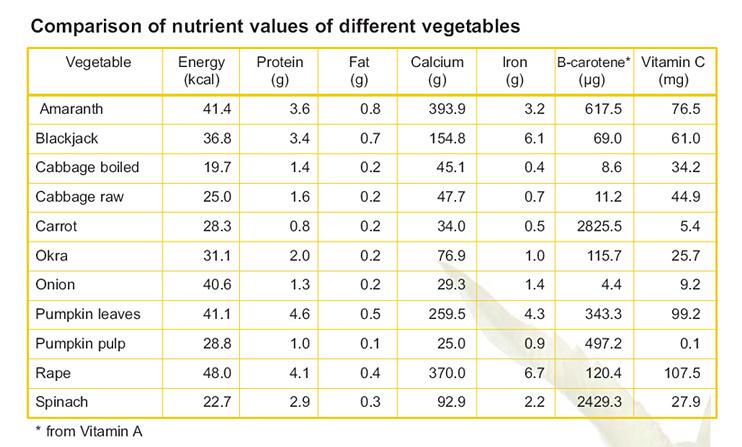 Vegetables Nutritional Value Comparison Best Workout For