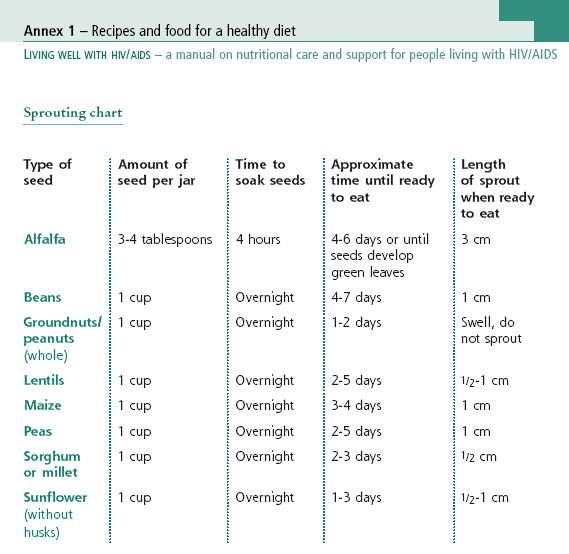 Sprouting chart - Mother, Infant and Young Child Nutrition ...