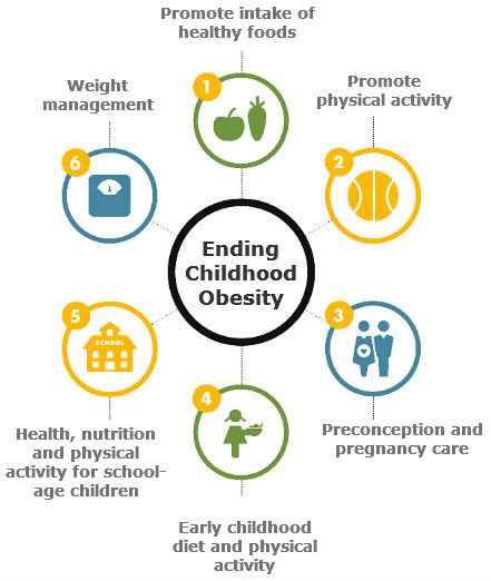 Nutrition, Malnutrition, Diarrhoea - Mother, Infant and Young Child