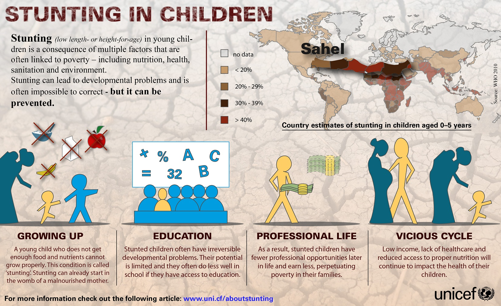 Stop Stunting - Nutrition, Malnutrition, Diarrhoea - Mother